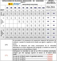 Tabla de Sanciones por Velocidad en España