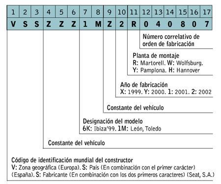 Descripción del número de bastidor