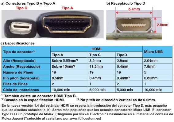 En la nueva versión 1.4 del estándar HDMI se espera la introducción del conector Tipo D, más pequeño que los diseños actuales. El conector Typo D es un prototipo de Molex. Diagrama por Nikkei Electronics basándose en el material de cortesía de Molex Japan. Traducido al castellano por www.fullcustom.es