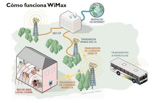 Recreación de cómo funciona la red inalámbrica Wimax
