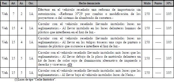 LEGISLACION SOBRE  REFORMAS EN VEHICULOS DE SERIE Legislacion-reformas-27