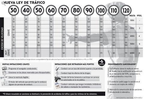 Nueva tabla de Sanciones por exceso de velocidad 2010
