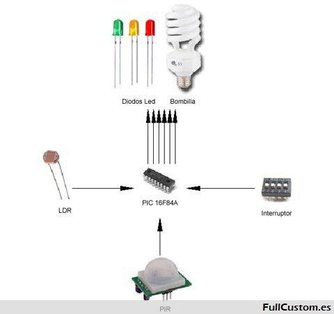Esquema de los componentes del circuito