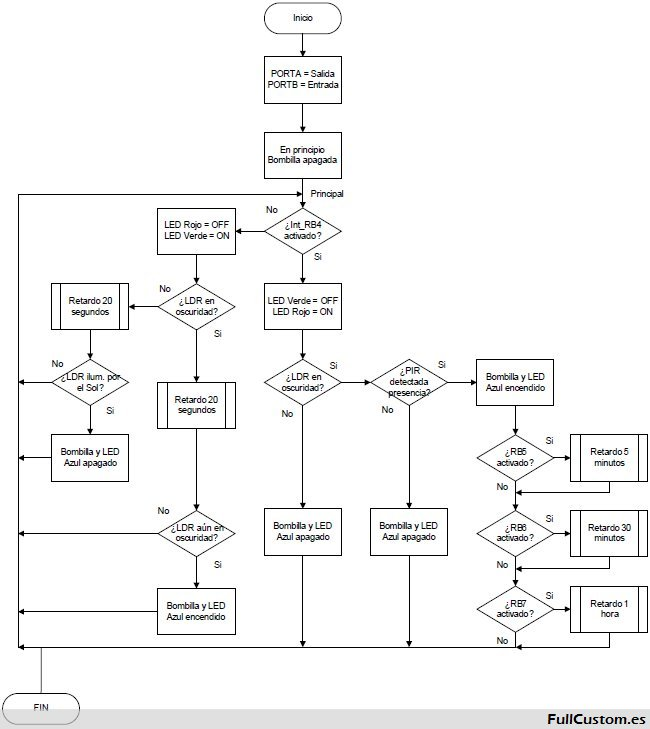 Diagrama de flujo Senpir