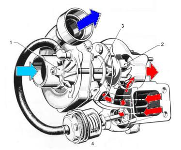 Constitución de un turbocompresor