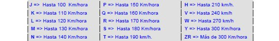 Códigos de velocidad de los neumáticos